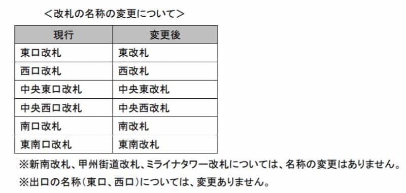 JR新宿站「東西側自由通路」-2